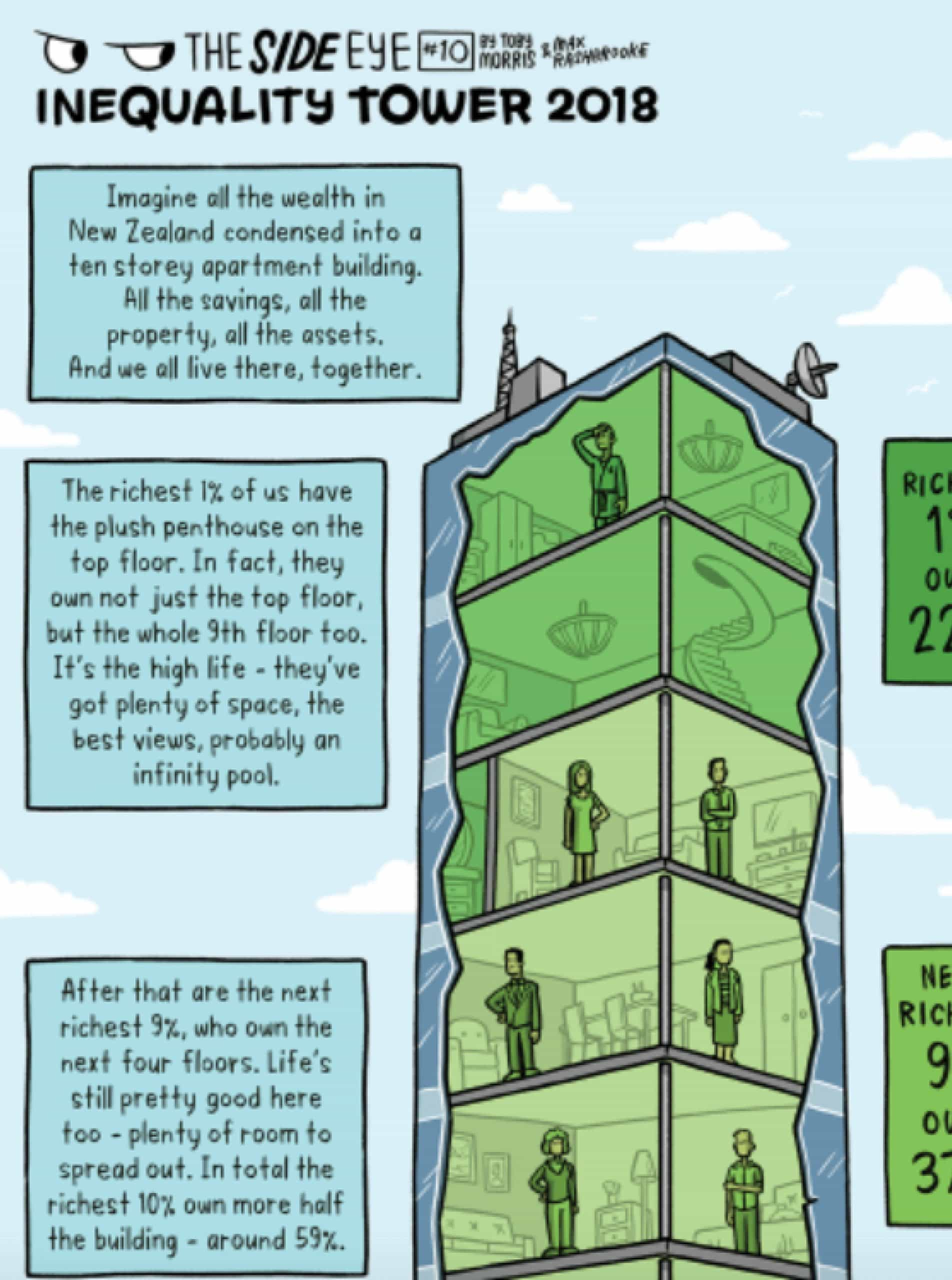 Inequality Tower